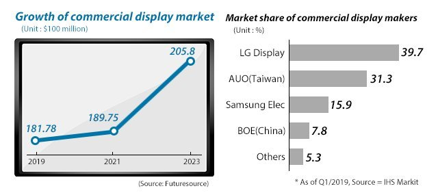LG Targets Commercial Display Segment With More Transparent OLED Panels